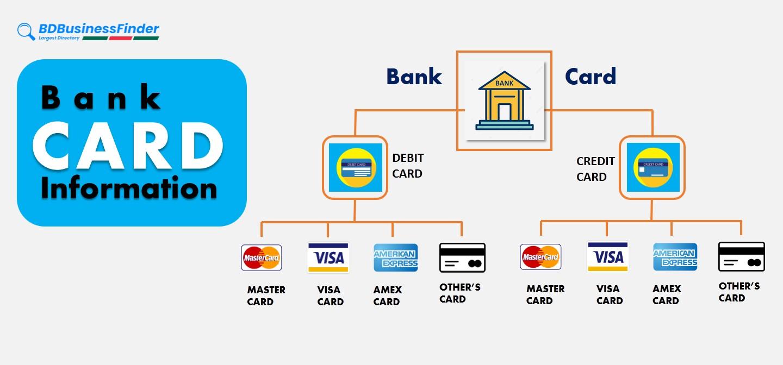 Bank Card Information